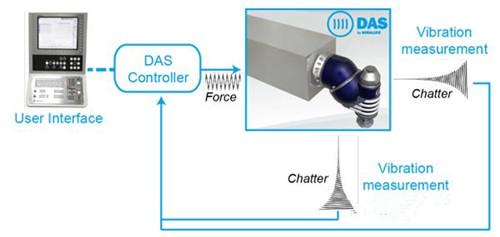 索拉露斯动态主动稳定器:提升机床刚性 加强切削能力